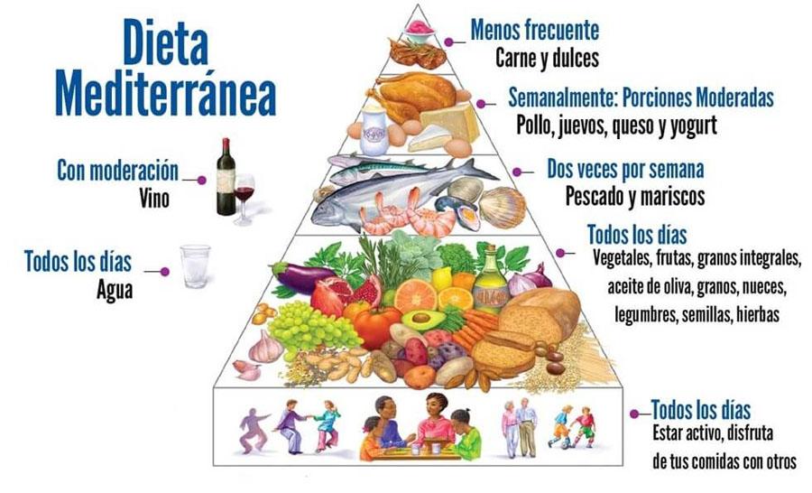 Controla-tu-peso-con-dieta-mediterranea