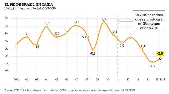 PIB-Brasil-grafico