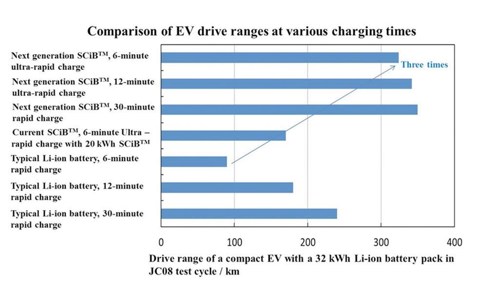 comparison-EV-drive-ranges