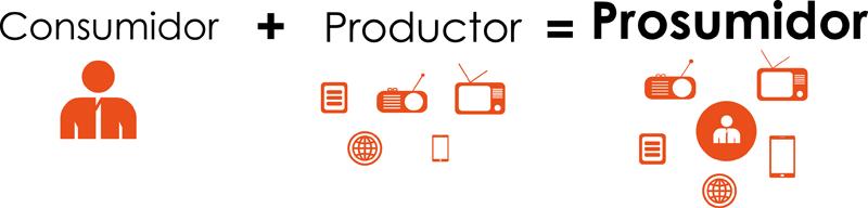 productor+consumidor=prosumidor