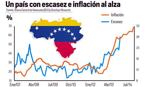 un-pais-inflacion-escasez